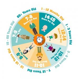 Chart of sleep amounts depending on age of person